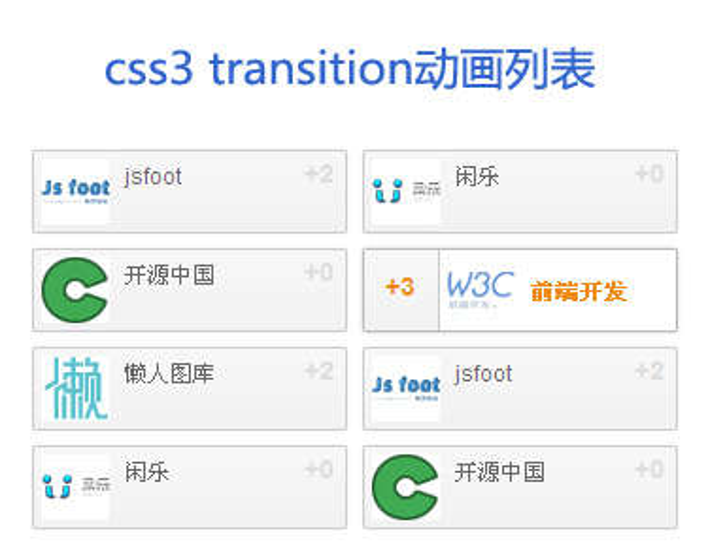 css3动画transform属性鼠标悬停图文列表动画效果