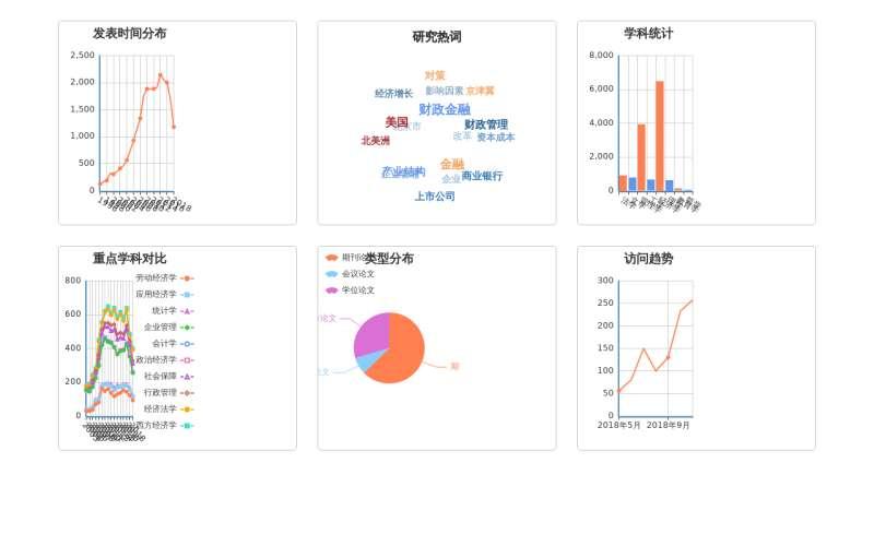 echarts經濟學科分布圖表實例
