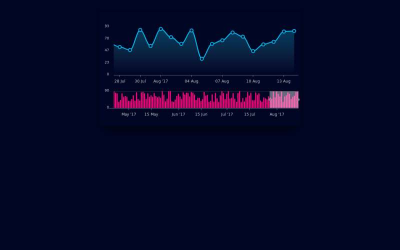 html5交易曲线图表代码
