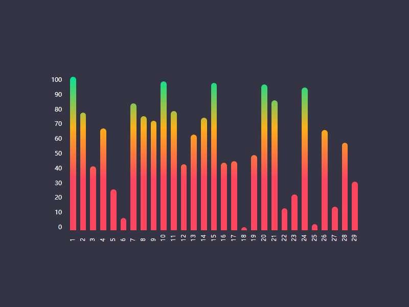 vue销售数据柱状图表