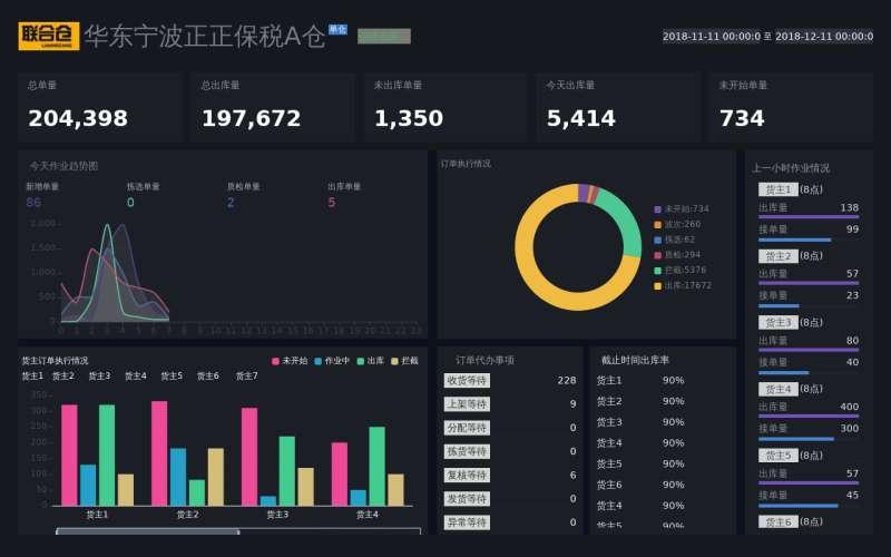 仓库订单图表统计ui框架模板