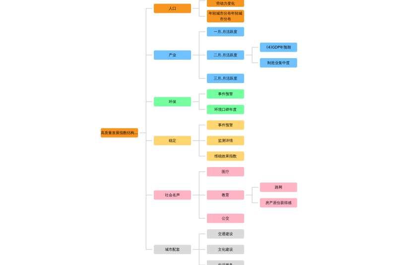 jQuery table组织架构图表插件