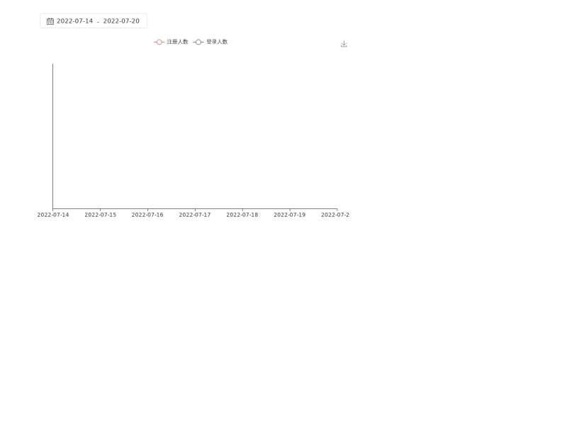 用户登录注册数据折线图表实例