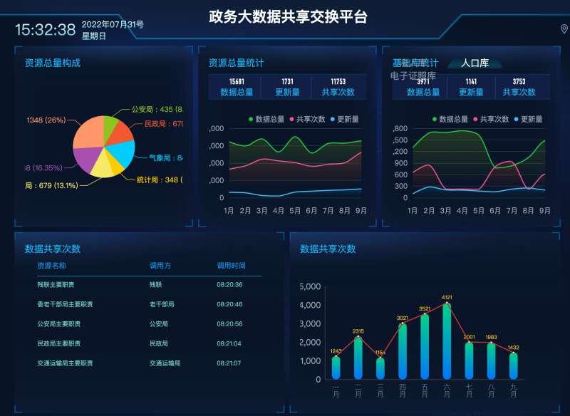 政务大数据共享平台页面模板